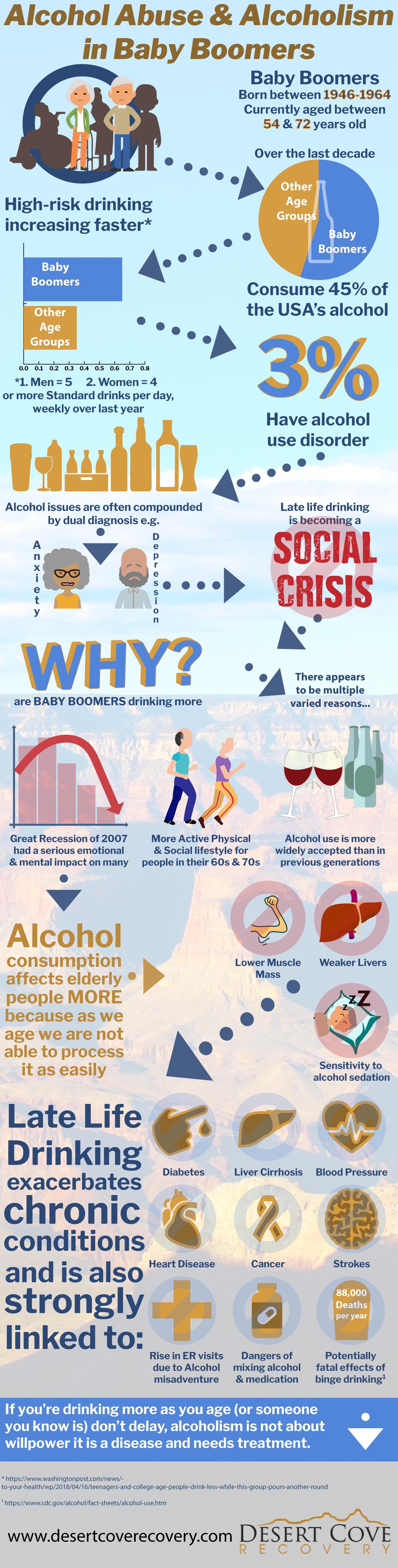Baby boomers drinking, alcohol treatment center arizona